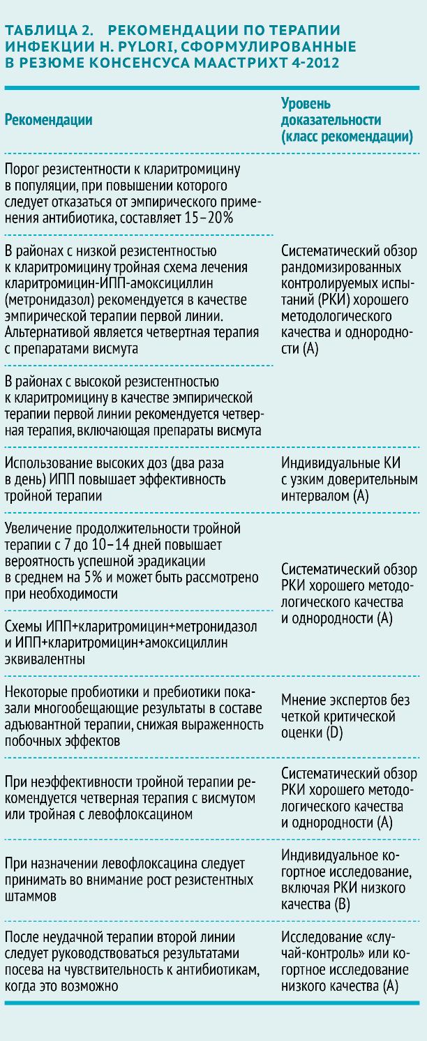 Схема лечения язвы желудка медикаментами фото 67