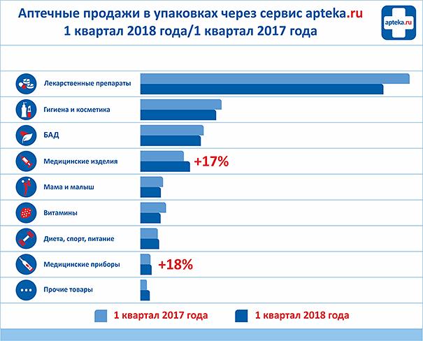 Аптечные-продажи-2018_2.png