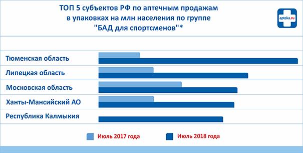 Для-диаграммы_бад-спортсмены.png