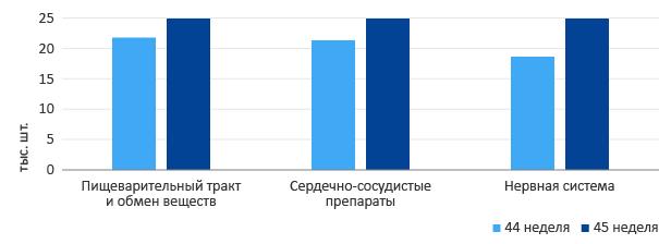 aptekaru_graph-1.png