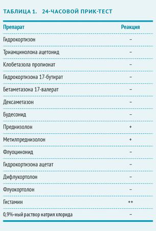 vrach_2016_03_клинический-случай_05.png